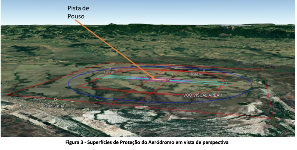 Superfícies de Proteção do Aeródromo em vista de perspectiva